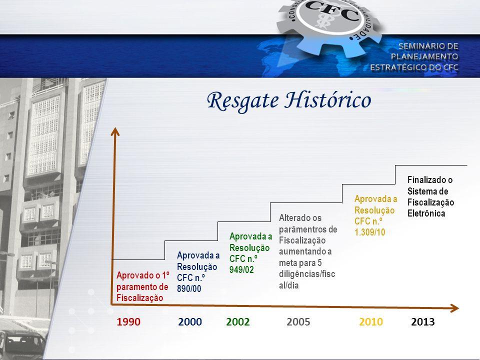 Resgate Histórico 1990 2000 2002 2005 2010 2013 Aprovado o 1º paramento de Fiscalização Aprovada a Resolução CFC n.º 890/00 Aprovada a Resolução CFC n