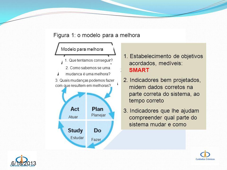 6/18/2013 Modelo para melhora 1. Que tentamos conseguir? 2. Como sabemos se uma mudança é uma melhora? 3. Quais mudanças podemos fazer com que resulte