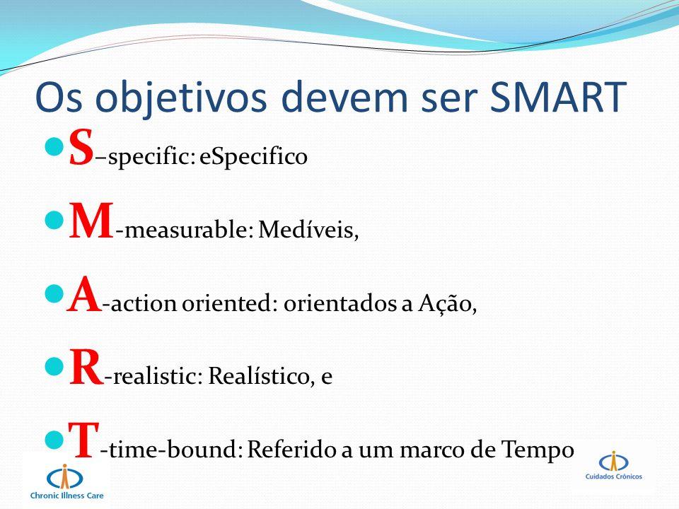 Os objetivos devem ser SMART S –specific: eSpecifico M -measurable: Medíveis, A -action oriented: orientados a Ação, R -realistic: Realístico, e T -ti