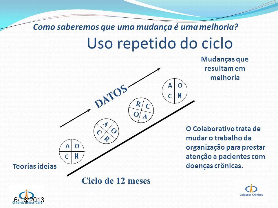 6/18/2013 Uso repetido do ciclo Teorias ideias Mudanças que resultam em melhoria AOuOu CR A O C R AOuOu CR R C O A DATOS Ciclo de 12 meses O Colaborat