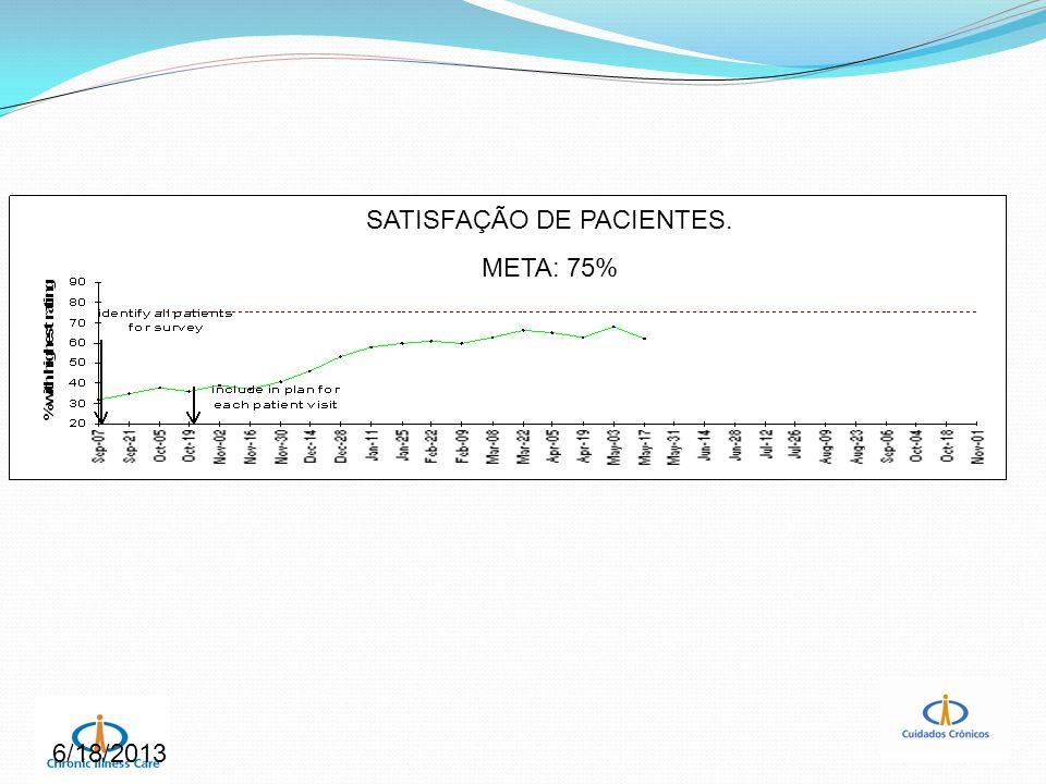 6/18/2013 SATISFAÇÃO DE PACIENTES. META: 75%
