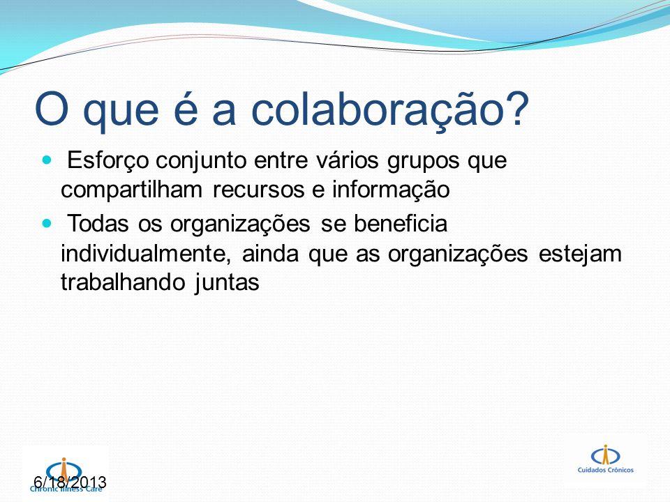 6/18/2013 O que é a colaboração? Esforço conjunto entre vários grupos que compartilham recursos e informação Todas os organizações se beneficia indivi