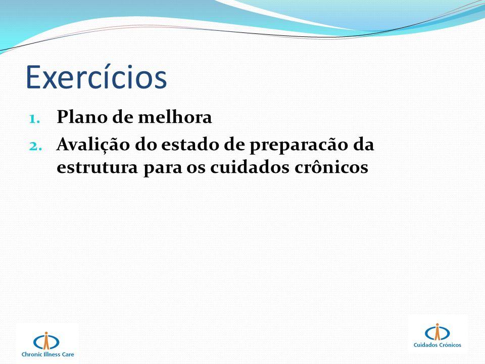 Exercícios 1. Plano de melhora 2. Avalição do estado de preparacão da estrutura para os cuidados crônicos