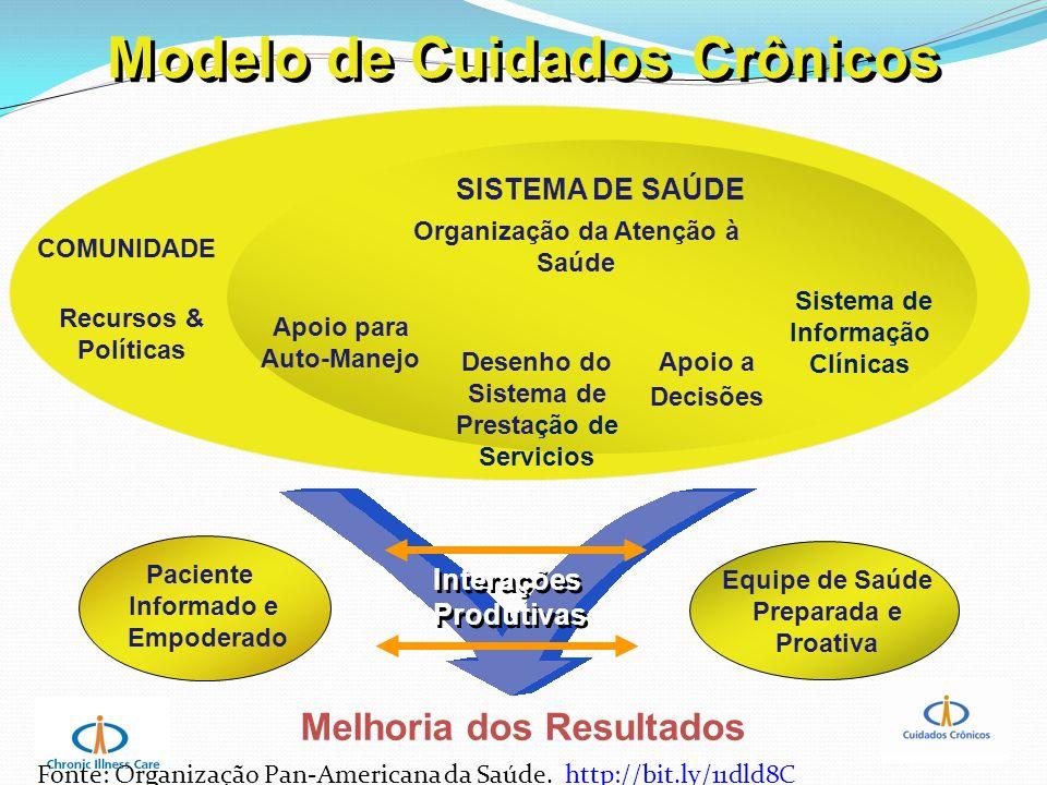 Interações Produtivas Interações Produtivas Equipe de Saúde Preparada e Proativa Melhoria dos Resultados Desenho do Sistema de Prestação de Servicios