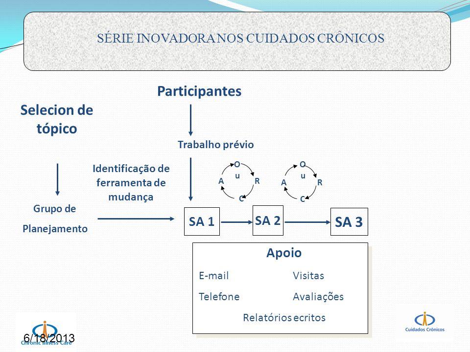 Selecion de tópico Grupo de Planejamento Identificação de ferramenta de mudança Participantes Trabalho prévio SA 1 OuOu C AR OuOu C AR SA 3 SA 2 Apoio