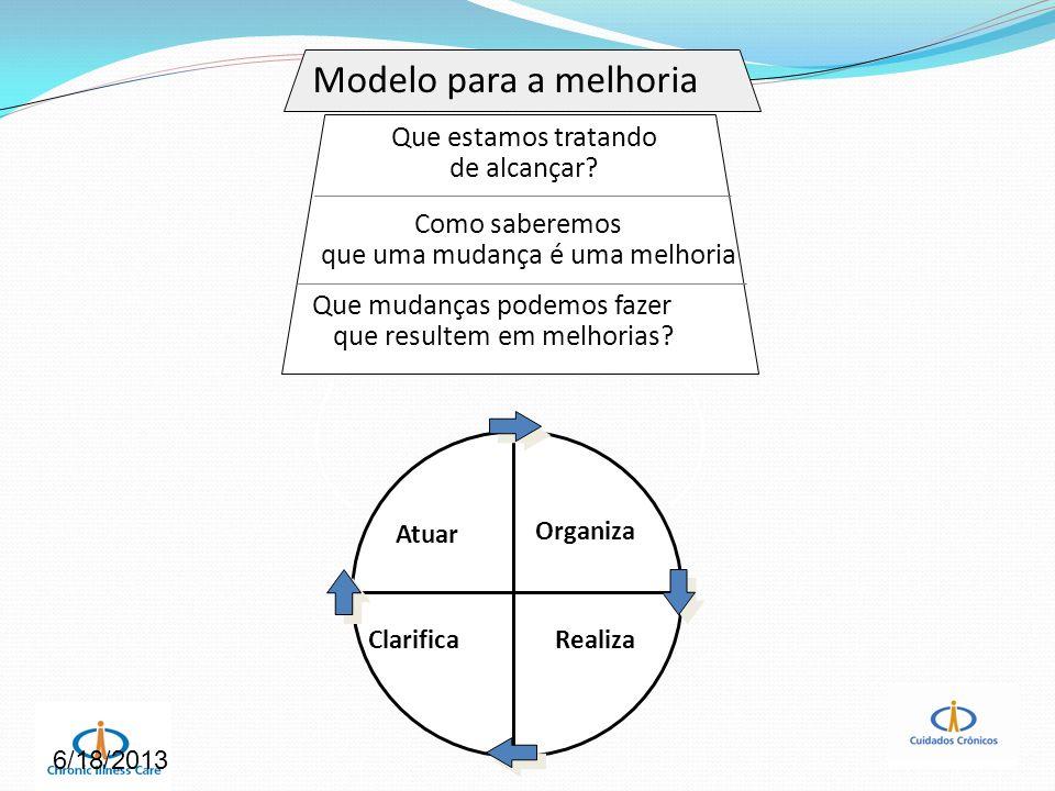Avalição Dados Gerais da unidade e do participante Preguntas: Organização de atenção à saúde (10) (Re)Desenho do sistema de entrega de serviços (15) Sistema de informação clínico (15) Apoio às decisões (10) Apoio ao automanejo (25)