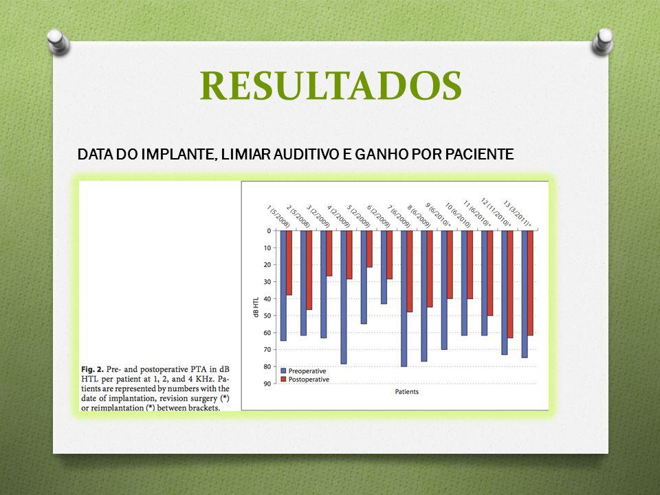DATA DO IMPLANTE, LIMIAR AUDITIVO E GANHO POR PACIENTE RESULTADOS
