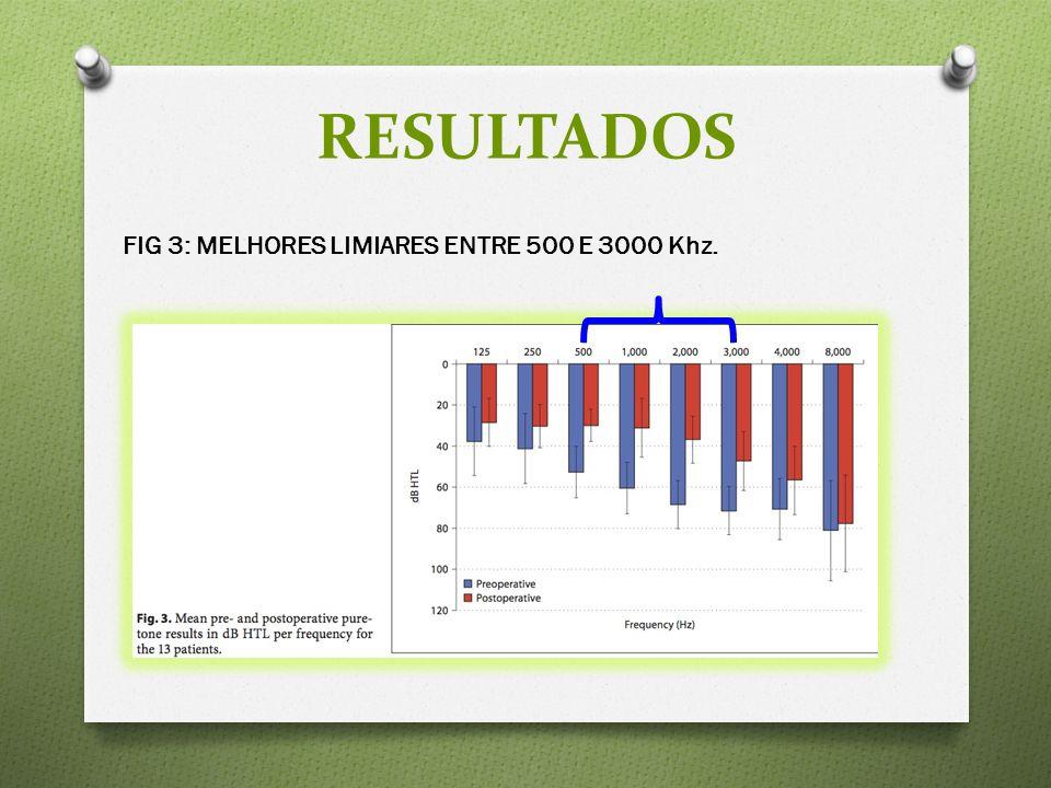 FIG 3: MELHORES LIMIARES ENTRE 500 E 3000 Khz. RESULTADOS