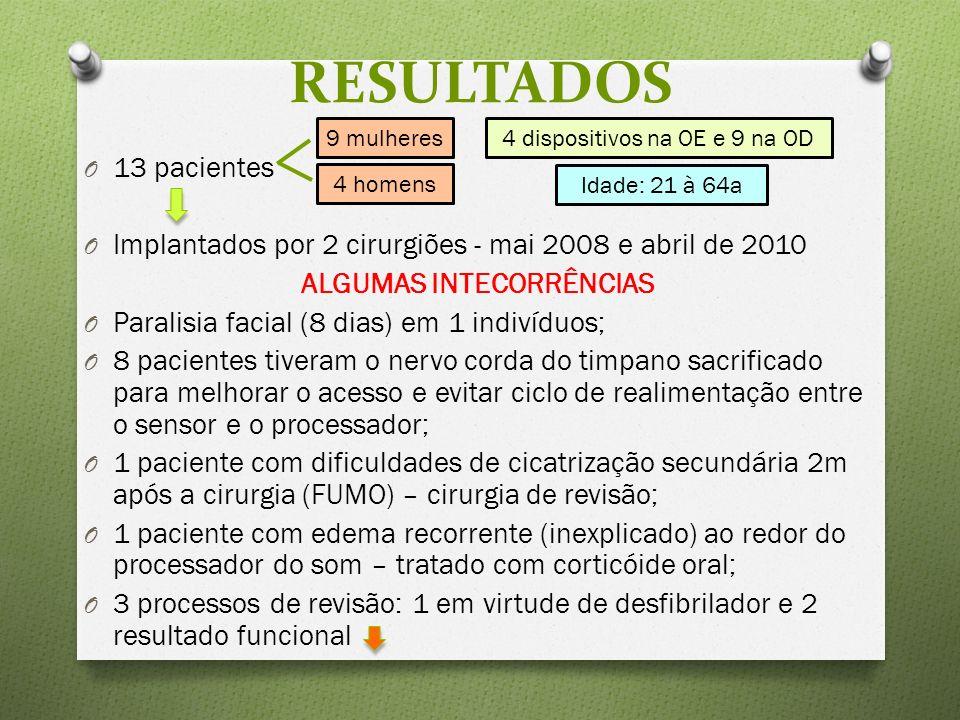 O 13 pacientes O Implantados por 2 cirurgiões - mai 2008 e abril de 2010 ALGUMAS INTECORRÊNCIAS O Paralisia facial (8 dias) em 1 indivíduos; O 8 pacientes tiveram o nervo corda do timpano sacrificado para melhorar o acesso e evitar ciclo de realimentação entre o sensor e o processador; O 1 paciente com dificuldades de cicatrização secundária 2m após a cirurgia (FUMO) – cirurgia de revisão; O 1 paciente com edema recorrente (inexplicado) ao redor do processador do som – tratado com corticóide oral; O 3 processos de revisão: 1 em virtude de desfibrilador e 2 resultado funcional RESULTADOS 9 mulheres 4 homens 4 dispositivos na OE e 9 na OD Idade: 21 à 64a