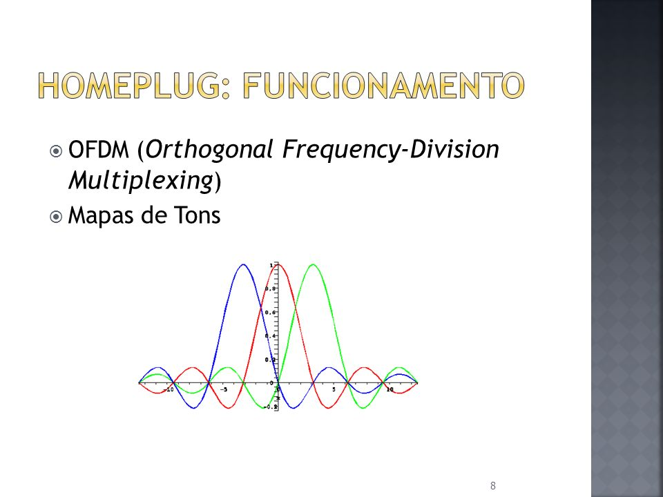 8 OFDM ( Orthogonal Frequency-Division Multiplexing ) Mapas de Tons