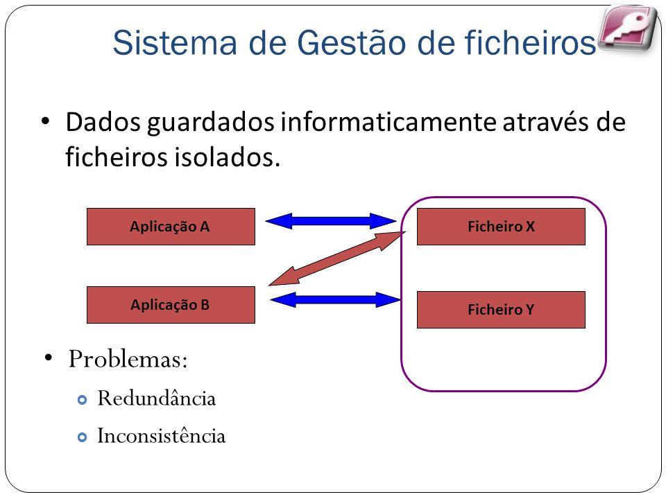Sistema de Gestão de ficheiros Dados guardados informaticamente através de ficheiros isolados. Aplicação A Aplicação B Ficheiro X Ficheiro Y Problemas