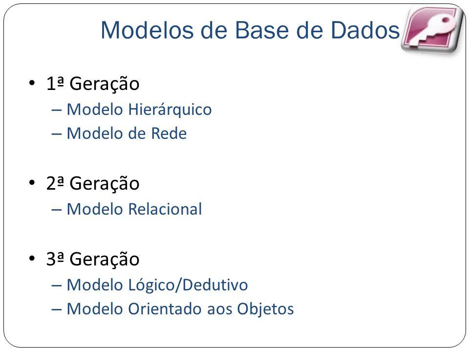Modelos de Base de Dados 1ª Geração – Modelo Hierárquico – Modelo de Rede 2ª Geração – Modelo Relacional 3ª Geração – Modelo Lógico/Dedutivo – Modelo Orientado aos Objetos