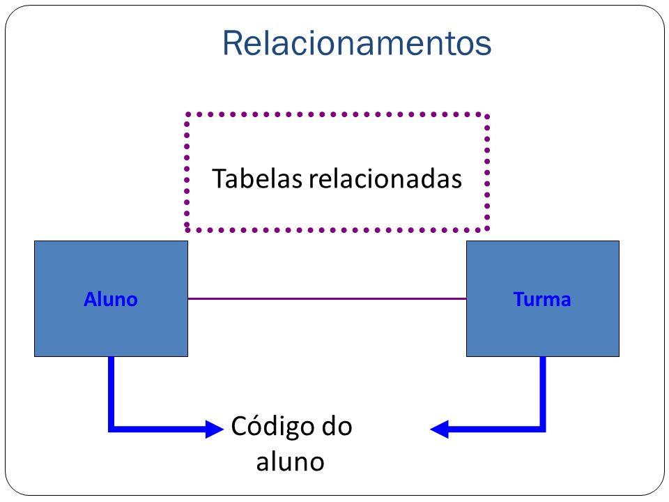 Relacionamentos Código do aluno Tabelas relacionadas AlunoTurma