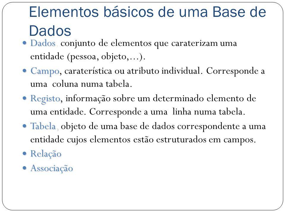 Elementos básicos de uma Base de Dados Dados Dados, conjunto de elementos que caraterizam uma entidade (pessoa, objeto,...). Campo Campo, caraterístic