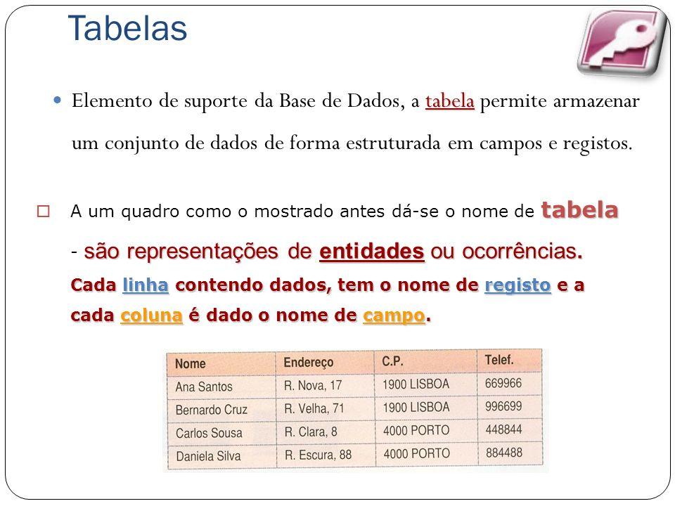 Tabelas tabela Elemento de suporte da Base de Dados, a tabela permite armazenar um conjunto de dados de forma estruturada em campos e registos. tabela