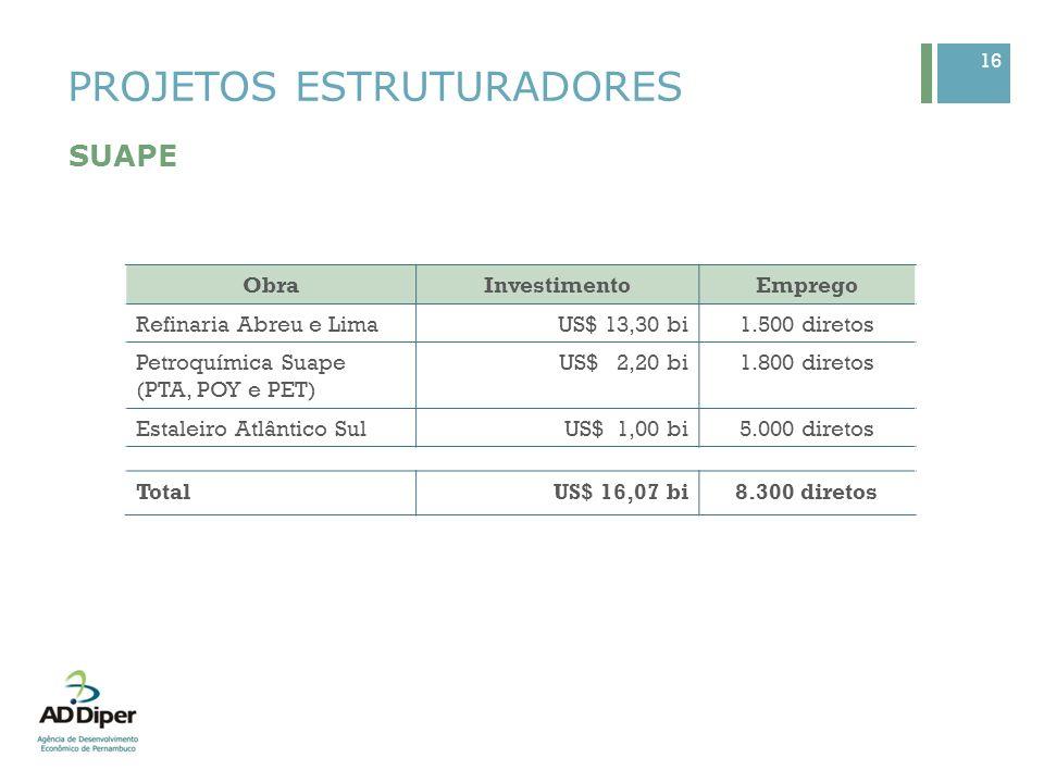 16 PROJETOS ESTRUTURADORES SUAPE ObraInvestimentoEmprego Refinaria Abreu e LimaUS$ 13,30 bi1.500 diretos Petroquímica Suape (PTA, POY e PET) US$ 2,20
