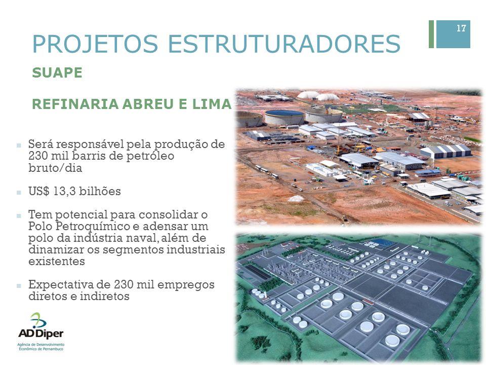 17 PROJETOS ESTRUTURADORES SUAPE REFINARIA ABREU E LIMA Será responsável pela produção de 230 mil barris de petróleo bruto/dia US$ 13,3 bilhões Tem po
