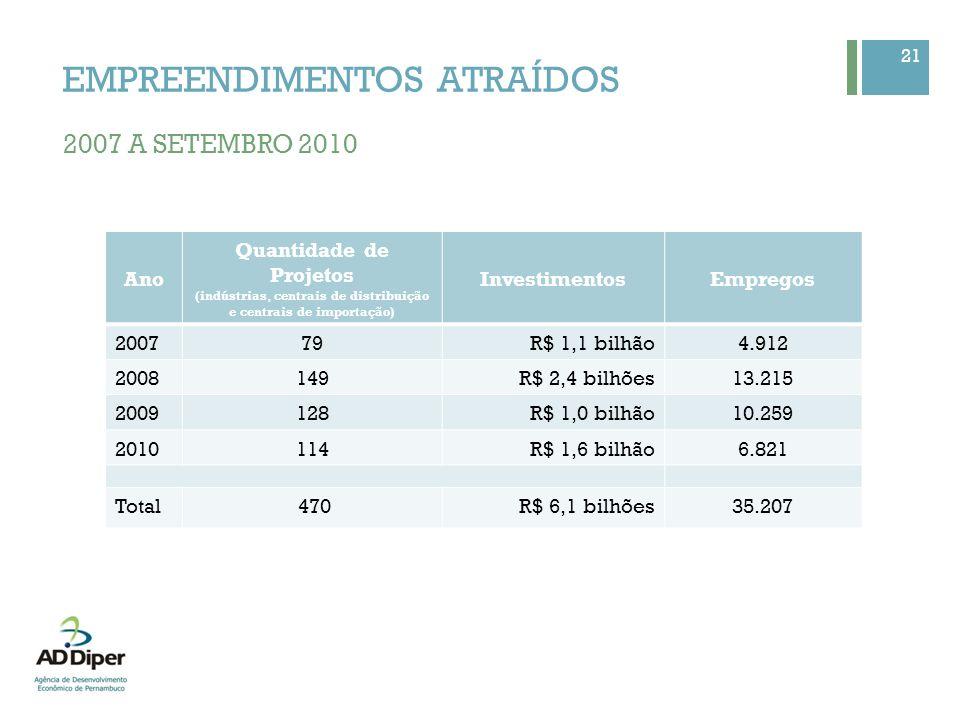 21 Ano Quantidade de Projetos (indústrias, centrais de distribuição e centrais de importação) InvestimentosEmpregos 200779R$ 1,1 bilhão4.912 2008149R$