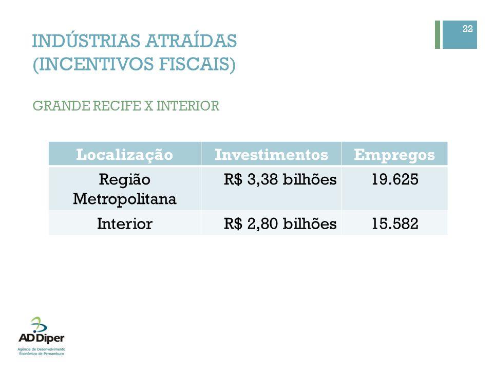 22 INDÚSTRIAS ATRAÍDAS (INCENTIVOS FISCAIS) GRANDE RECIFE X INTERIOR LocalizaçãoInvestimentosEmpregos Região Metropolitana R$ 3,38 bilhões19.625 Inter