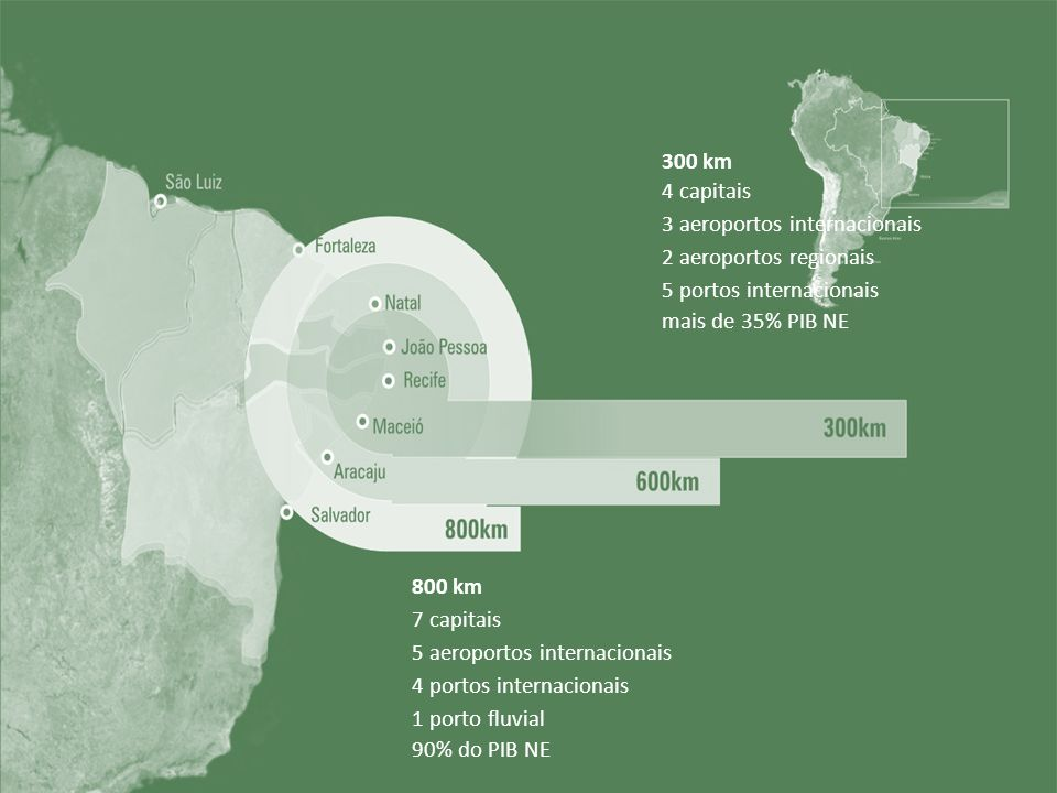 300 km 4 capitais 3 aeroportos internacionais 2 aeroportos regionais 5 portos internacionais mais de 35% PIB NE 800 km 7 capitais 5 aeroportos interna