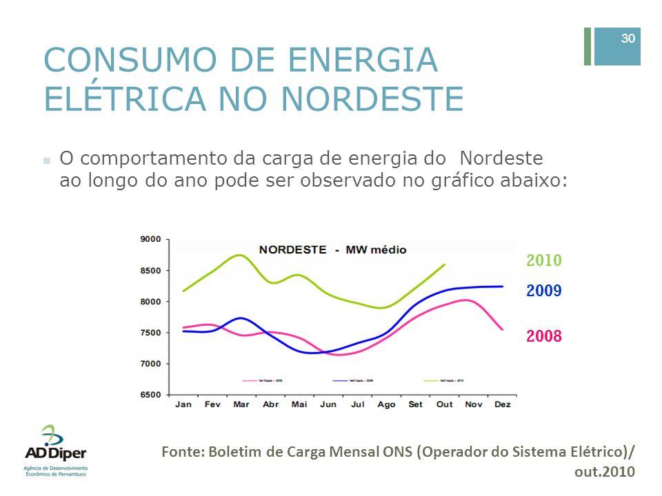 CONSUMO DE ENERGIA ELÉTRICA NO NORDESTE O comportamento da carga de energia do Nordeste ao longo do ano pode ser observado no gráfico abaixo: 30 2008