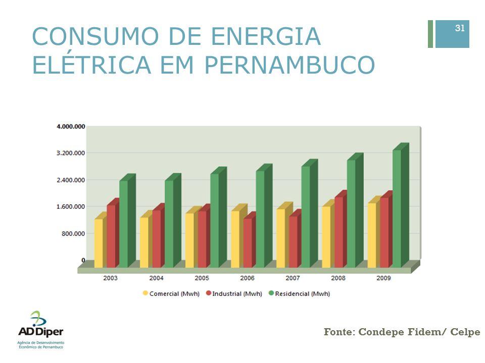 CONSUMO DE ENERGIA ELÉTRICA EM PERNAMBUCO 31 Fonte: Condepe Fidem/ Celpe