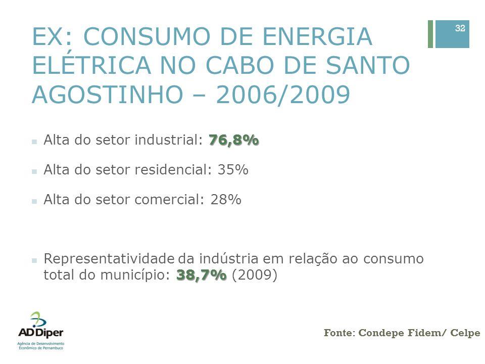 EX: CONSUMO DE ENERGIA ELÉTRICA NO CABO DE SANTO AGOSTINHO – 2006/2009 32 Fonte: Condepe Fidem/ Celpe 76,8% Alta do setor industrial: 76,8% Alta do se