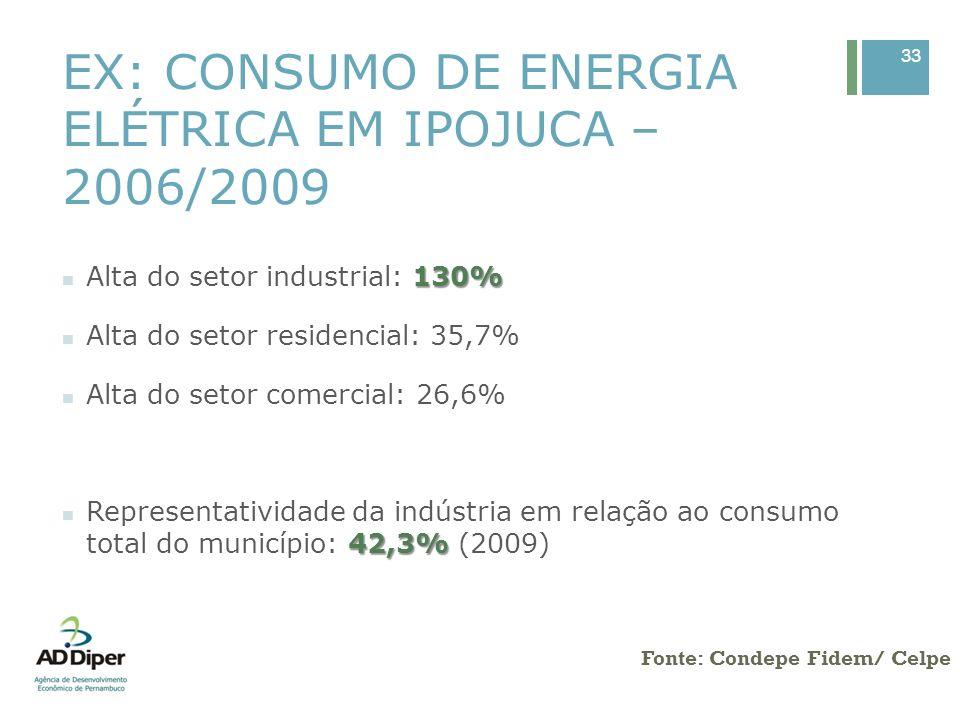 EX: CONSUMO DE ENERGIA ELÉTRICA EM IPOJUCA – 2006/2009 33 Fonte: Condepe Fidem/ Celpe 130% Alta do setor industrial: 130% Alta do setor residencial: 3