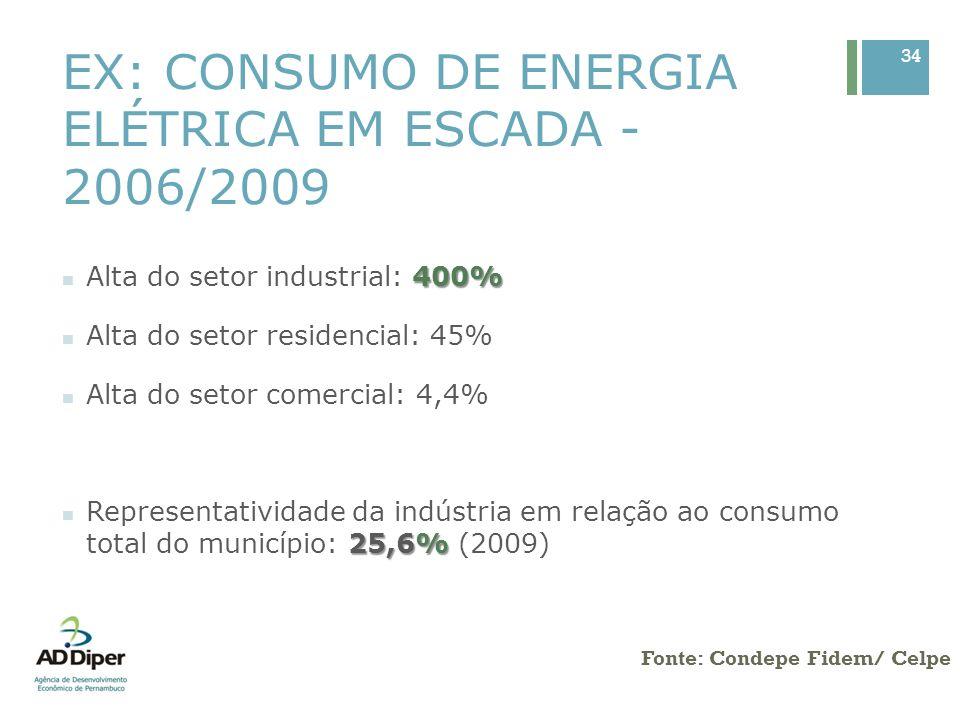 EX: CONSUMO DE ENERGIA ELÉTRICA EM ESCADA - 2006/2009 34 Fonte: Condepe Fidem/ Celpe 400% Alta do setor industrial: 400% Alta do setor residencial: 45