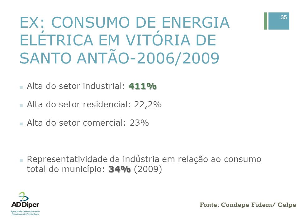 EX: CONSUMO DE ENERGIA ELÉTRICA EM VITÓRIA DE SANTO ANTÃO-2006/2009 35 Fonte: Condepe Fidem/ Celpe 411% Alta do setor industrial: 411% Alta do setor r
