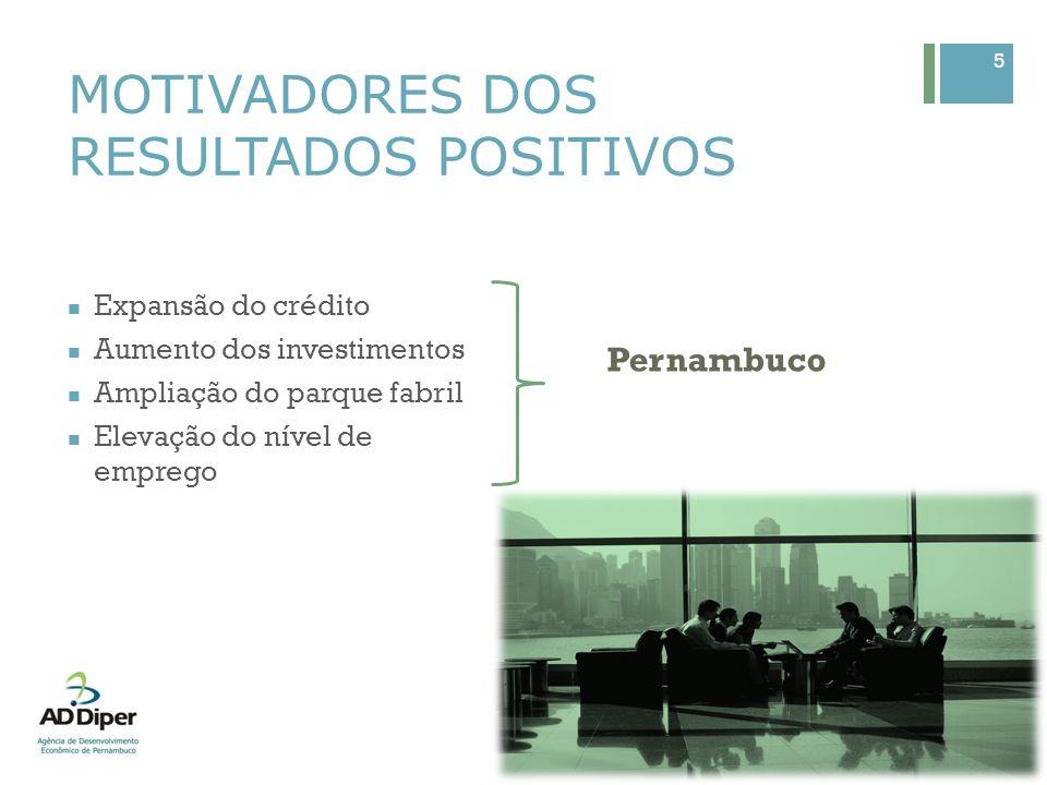 Expansão do crédito Aumento dos investimentos Ampliação do parque fabril Elevação do nível de emprego 5 MOTIVADORES DOS RESULTADOS POSITIVOS Pernambuc