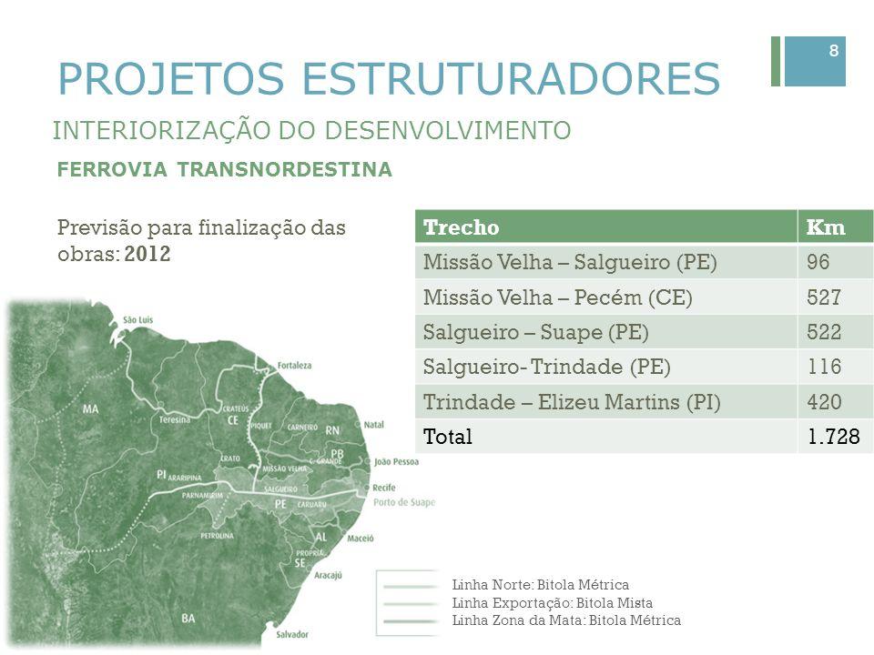 9 PROJETOS ESTRUTURADORES INTERIORIZAÇÃO DO DESENVOLVIMENTO CANAL DO SERTÃO Trata-se do maior projeto de irrigação do Nordeste Repercussões para PE e BA Execução no modelo de PPP Benefícios esperados com a conclusão do projeto: Empregos gerados: 333 mil População: 640 mil pessoas Abastecimento humano (urbano e rural), agricultura irrigada, agroindústria, dessedentação animal, pecuária assistida (bovinocultura e caprinocultura), mineração e aqüicultura.