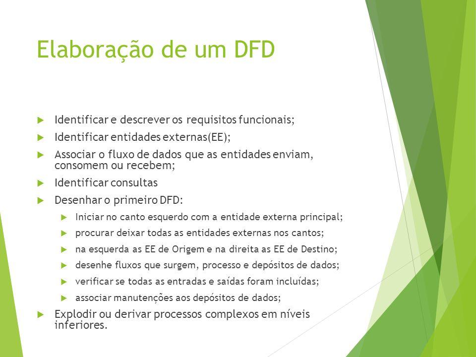 Elaboração de um DFD Identificar e descrever os requisitos funcionais; Identificar entidades externas(EE); Associar o fluxo de dados que as entidades