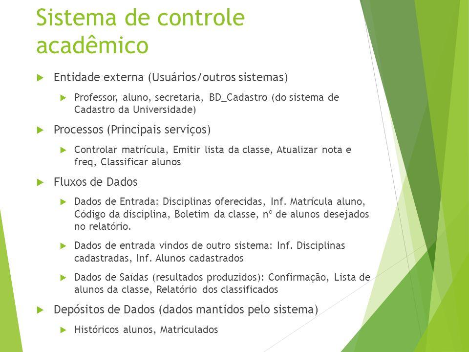 Sistema de controle acadêmico Entidade externa (Usuários/outros sistemas) Professor, aluno, secretaria, BD_Cadastro (do sistema de Cadastro da Univers