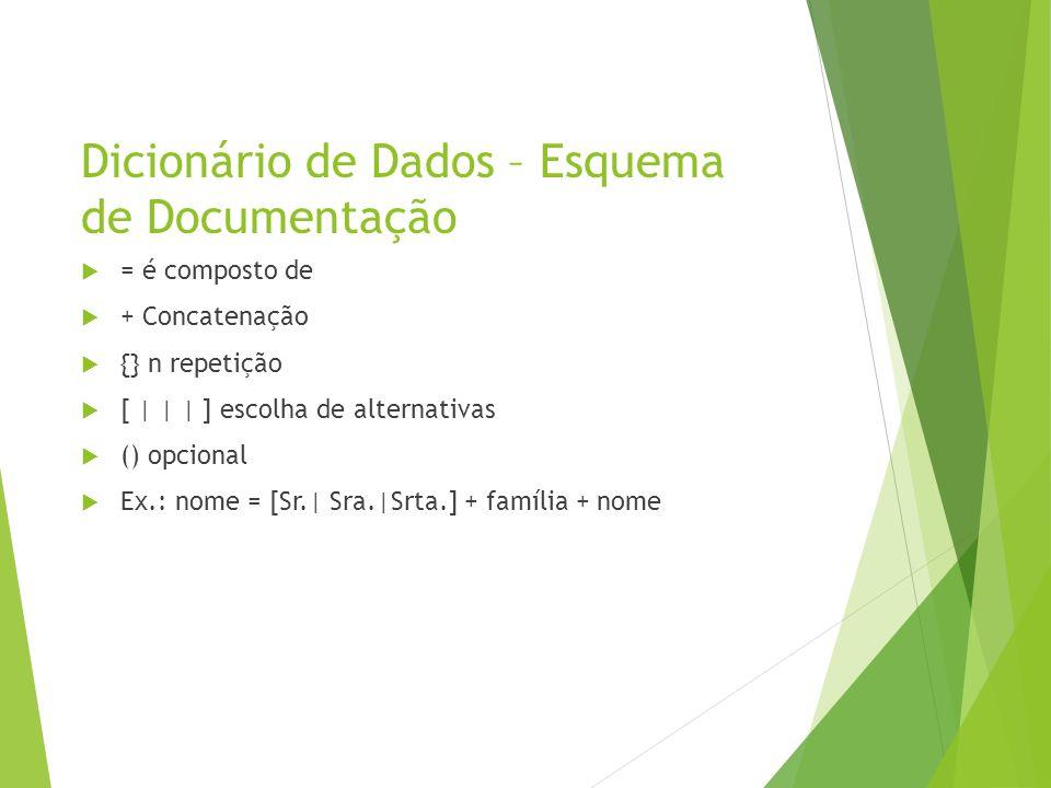 Dicionário de Dados – Esquema de Documentação = é composto de + Concatenação {} n repetição [ | | | ] escolha de alternativas () opcional Ex.: nome =