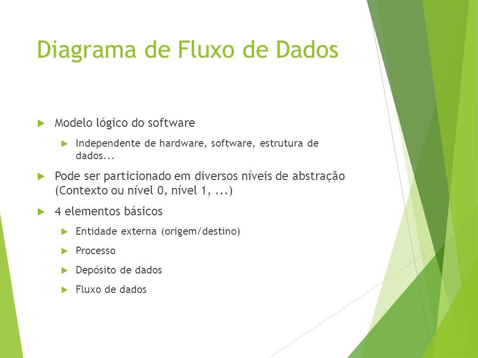 Diagrama de Fluxo de Dados Modelo lógico do software Independente de hardware, software, estrutura de dados... Pode ser particionado em diversos nívei