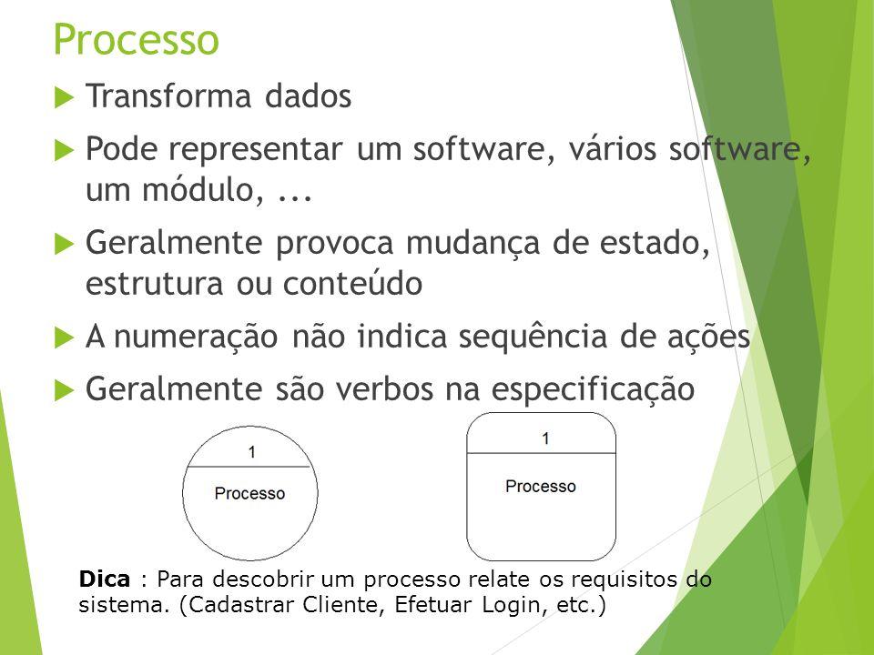 Processo Transforma dados Pode representar um software, vários software, um módulo,... Geralmente provoca mudança de estado, estrutura ou conteúdo A n