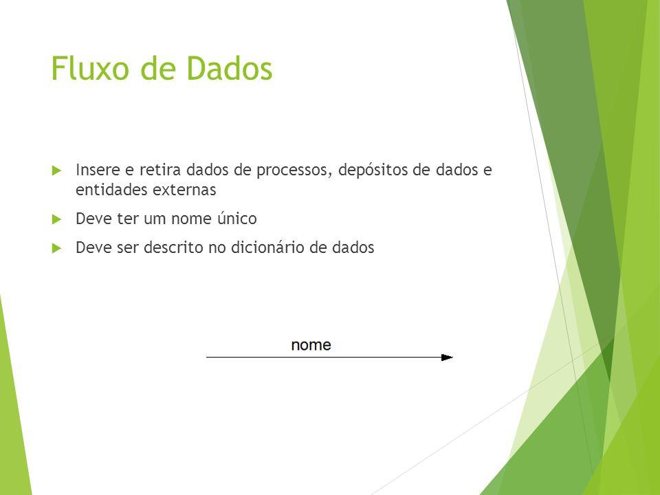 Fluxo de Dados Insere e retira dados de processos, depósitos de dados e entidades externas Deve ter um nome único Deve ser descrito no dicionário de d