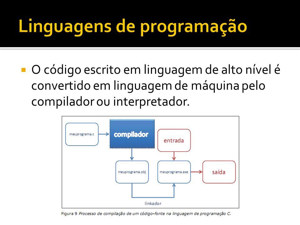 O código escrito em linguagem de alto nível é convertido em linguagem de máquina pelo compilador ou interpretador.