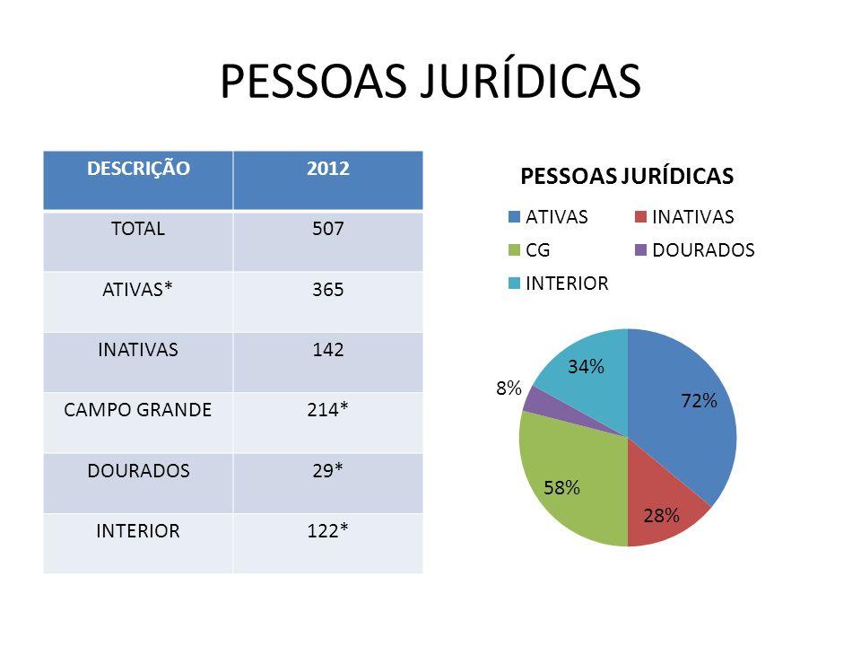 Registros de Autônomos Localizados Até 2011 61 2012 62 – 91 Registros Novos 30