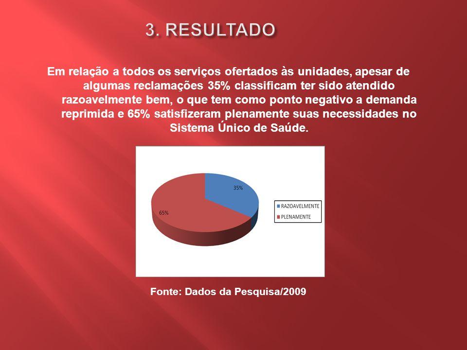 Em relação a todos os serviços ofertados às unidades, apesar de algumas reclamações 35% classificam ter sido atendido razoavelmente bem, o que tem com