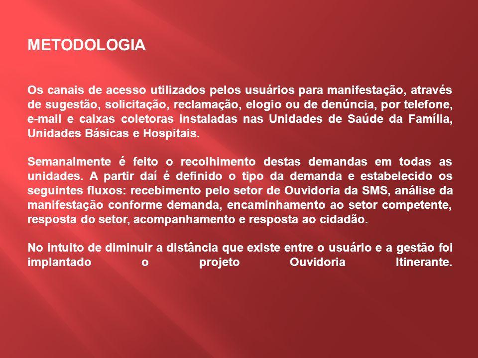 METODOLOGIA Os canais de acesso utilizados pelos usuários para manifestação, através de sugestão, solicitação, reclamação, elogio ou de denúncia, por