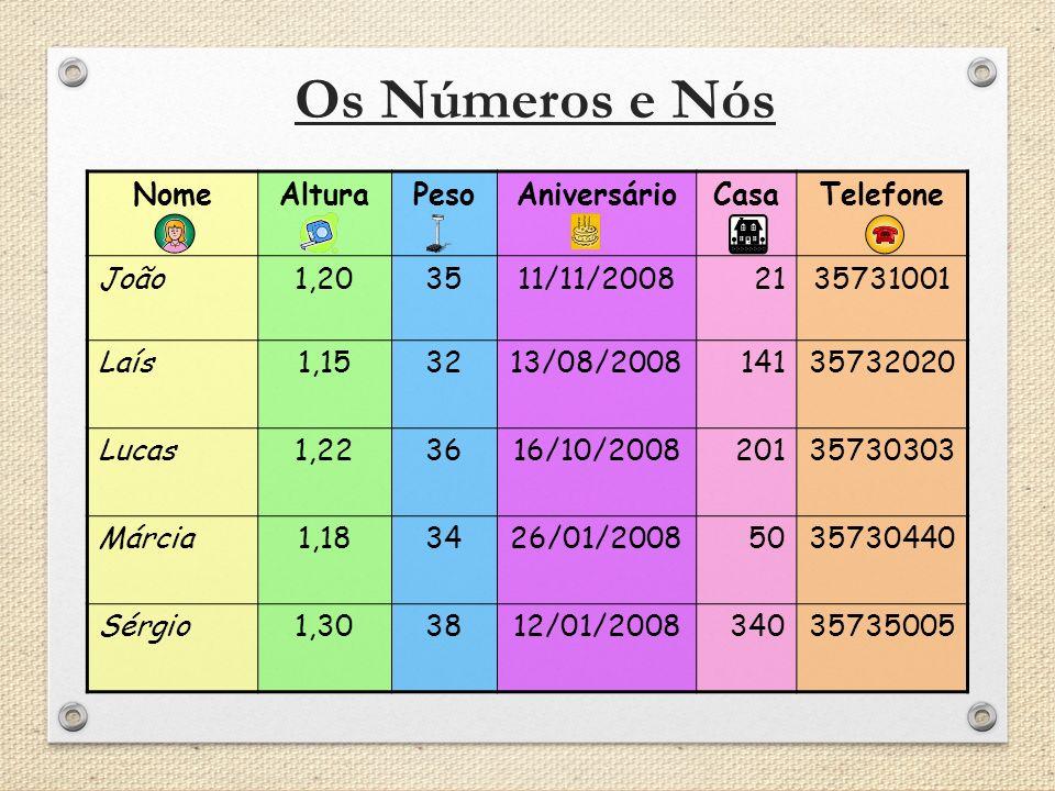 Os Números e Nós NomeAlturaPesoAniversárioCasaTelefone João1,203511/11/20082135731001 Laís1,153213/08/200814135732020 Lucas1,223616/10/200820135730303