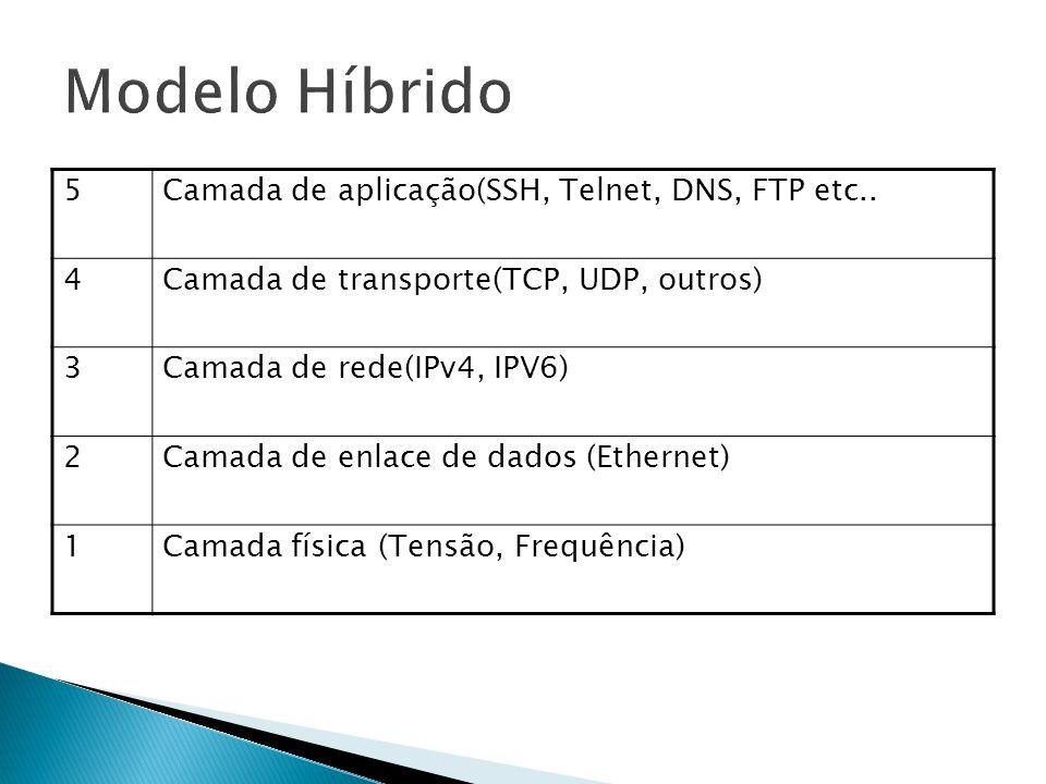 5Camada de aplicação(SSH, Telnet, DNS, FTP etc.. 4Camada de transporte(TCP, UDP, outros) 3Camada de rede(IPv4, IPV6) 2Camada de enlace de dados (Ether