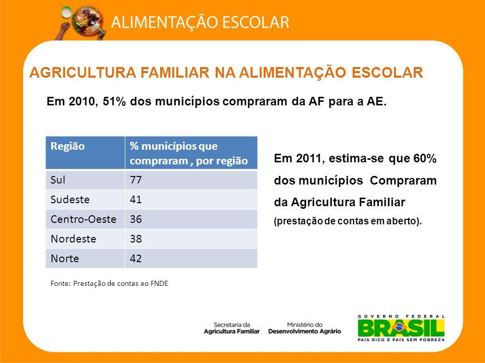 AGRICULTURA FAMILIAR NA ALIMENTAÇÃO ESCOLAR Em 2010, 51% dos municípios compraram da AF para a AE. Em 2011, estima-se que 60% dos municípios Compraram