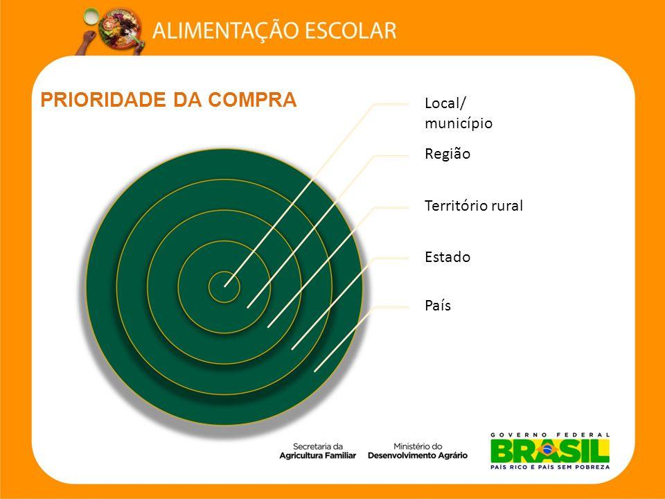 Local/ município Região Território rural Estado País PRIORIDADE DA COMPRA