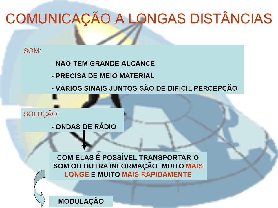 COMUNICAÇÃO A LONGAS DISTÂNCIAS SOM: - NÃO TEM GRANDE ALCANCE - PRECISA DE MEIO MATERIAL - VÁRIOS SINAIS JUNTOS SÃO DE DIFICIL PERCEPÇÃO SOLUÇÃO: - ONDAS DE RÁDIO COM ELAS É POSSÍVEL TRANSPORTAR O SOM OU OUTRA INFORMAÇÃO MUITO MAIS LONGE E MUITO MAIS RAPIDAMENTE MODULAÇÃO