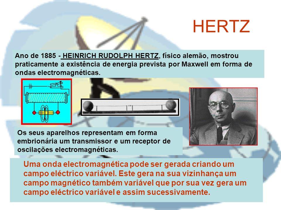HERTZ Uma onda electromagnética pode ser gerada criando um campo eléctrico variável. Este gera na sua vizinhança um campo magnético também variável qu