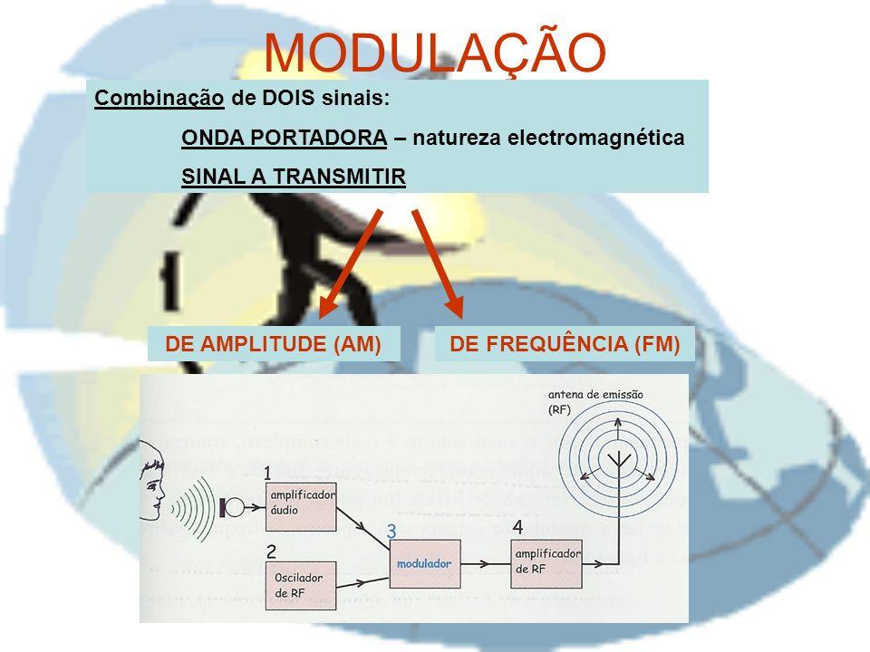 MODULAÇÃO DE AMPLITUDE (AM)DE FREQUÊNCIA (FM) Combinação de DOIS sinais: ONDA PORTADORA – natureza electromagnética SINAL A TRANSMITIR