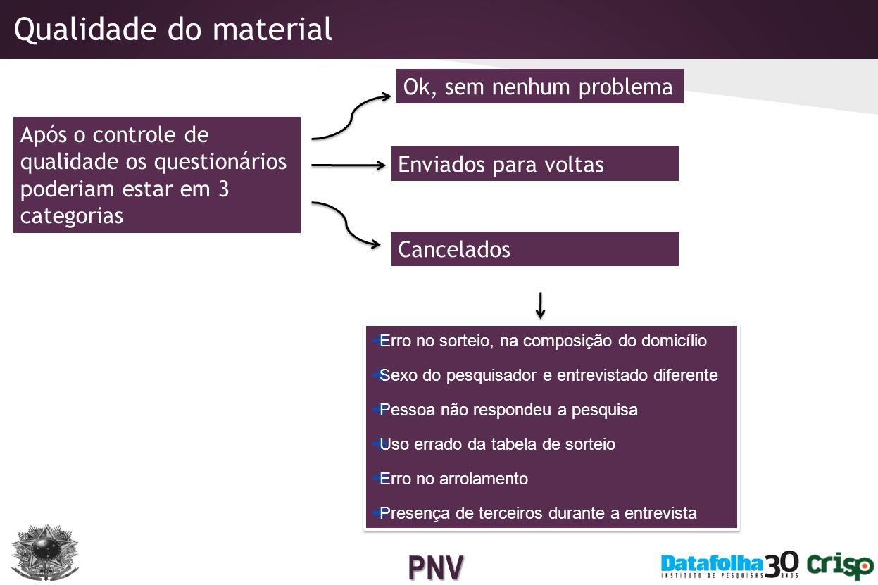 PNV Mínimo, 20% do material coletado em cada cidade.